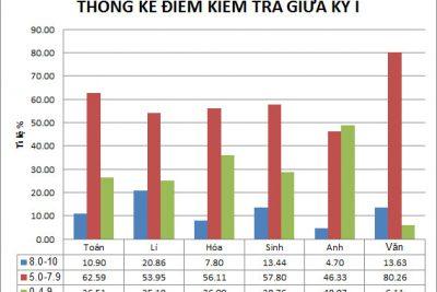 Thống kê điểm kiểm tra giữa kỳ 1 năm học 2020-2021